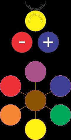 7 planos