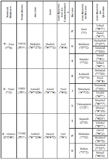 1 Nome hebraico - nos 4 planos - decanato, regencia - aries touto gemeos