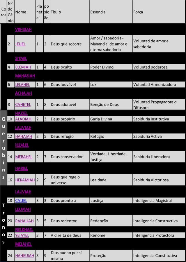 Tabela pelos planetas nos sefirotes 1