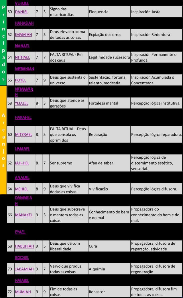 Tabela pelos planetas nos sefirotes 3