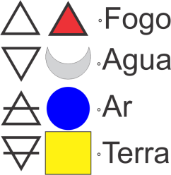 Simbolo dos quatro elementos fogo agua terra ar