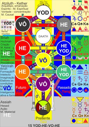 15 YOD-HE-VO-HE