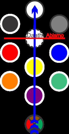 caminho da flecha daath abismo