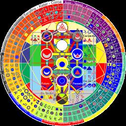 Mandala dos anjos - ARVORE - trologia dos signos