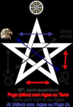 Pentagrama com os elementos 45º