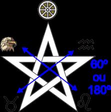 Pentagrama com os elementos 60º ou 180º