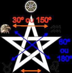 Pentagrama com os elementos GRAUS