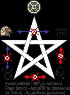 Pentagrama com os elementos quadratura