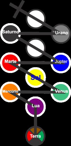 Planetas espada
