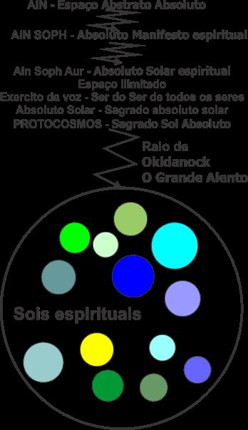 Protocosmos