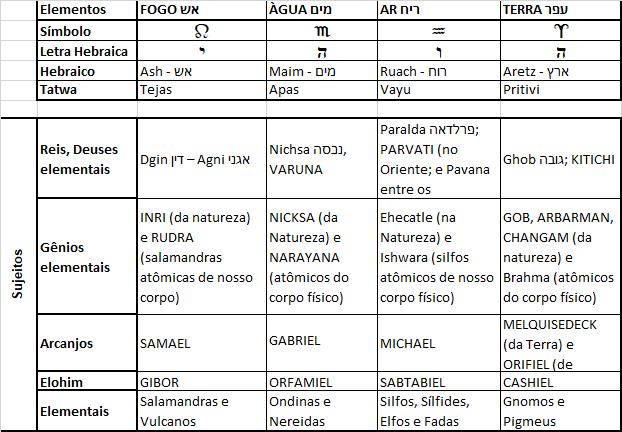 Tabela dos quatro elementos 1