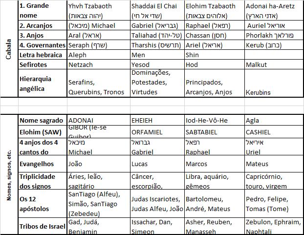 Tabela dos quatro elementos 2