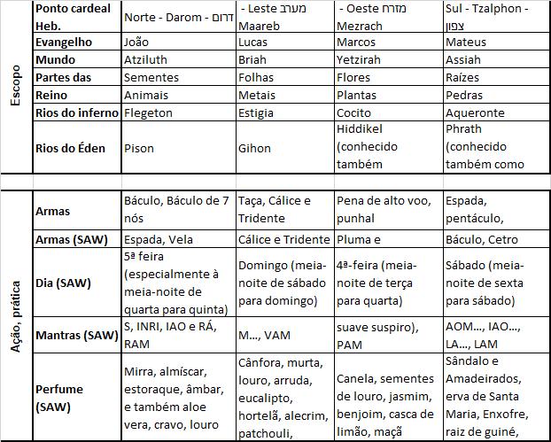 Tabela dos quatro elementos 5