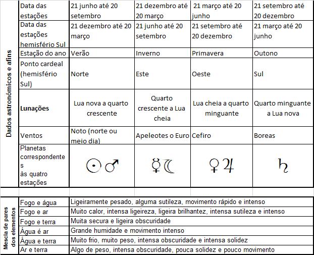 Tabela dos quatro elementos 7