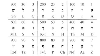 tabela gematria