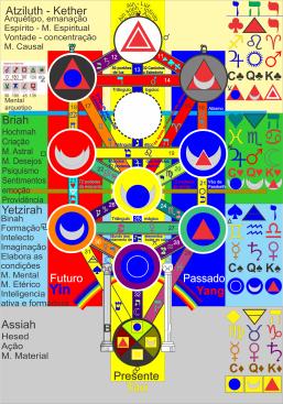 13 Triplicidade dos signos