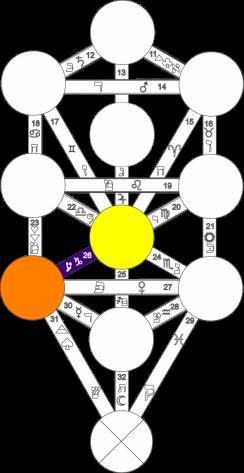 Corel caminho 26