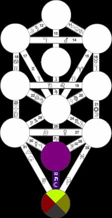 Corel caminho 32