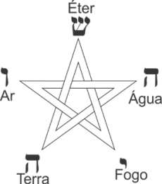 Pentagrama elementos