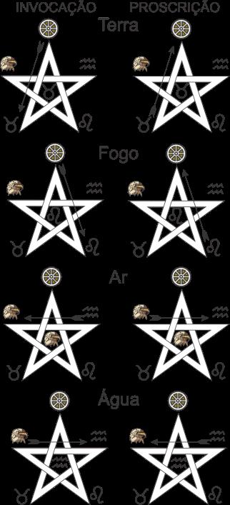 Pentagrama Ritual supremo de invocação