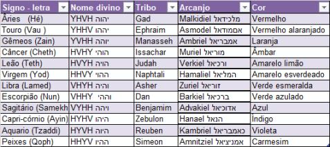 tabela signo arcanjo cor tribo
